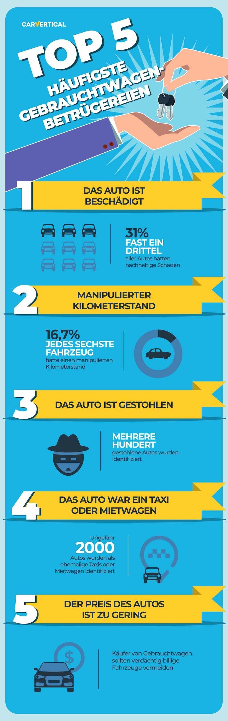 Die TOP 5 häufigsten Betrügereien, die Sie laut carVertical beim Kauf von einem Gebrauchtwagen vermeiden sollten